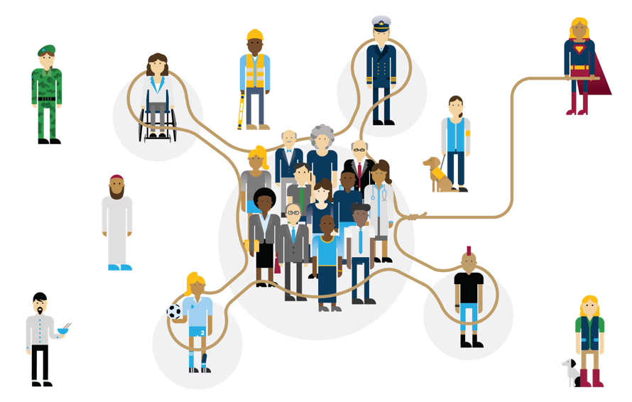 Our inclusion superhero has  thrown the lasso of inclusion over not just the average customers bunched together in the centre but starting to extend the lasso to include a handful of the previously excluded people around the edges.